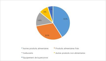 Grandes surfaces alimentaires - Structure des ventes des supermarchés - La vie des entreprises