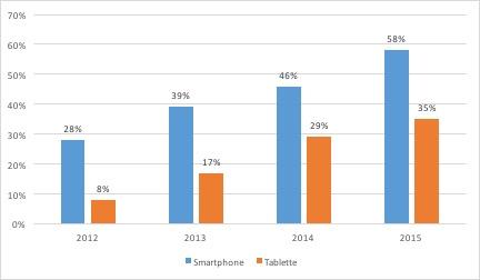 Marché du jeu vidéo - Taux d'équipement en smartphone et tablette - La vie des entreprises