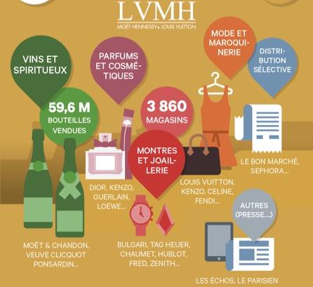 Bernard Arnault - Les marques du groupe LVHM - La vie des entreprises