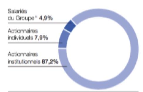 Répartition de l'actionnariat par catégorie - Groupe Total - La vie des entreprises