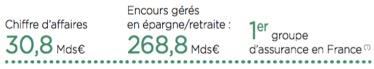 Les chiffres de l'assurance du groupe Crédit Agricole - Groupe Crédit Agricole - La vie des entreprises