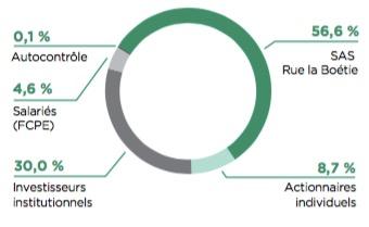 Composition du capital du groupe Crédit Agricole - Groupe Crédit Agricole - La vie des entreprises