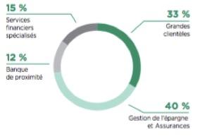 Contribution des métiers au PNB du groupe Crédit Agricole - Groupe Crédit Agricole - La vie des entreprises