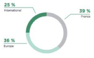 Contribution des pays au PNB du groupe Crédit Agricole - Groupe Crédit Agricole - La vie des entreprises