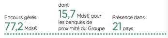 Les chiffres du crédit à la consommation du groupe Crédit Agricole - Groupe Crédit Agricole - La vie des entreprises
