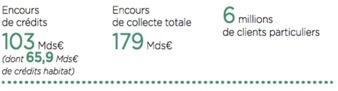 Les chiffres du LCL du groupe Crédit Agricole - Groupe Crédit Agricole - La vie des entreprises