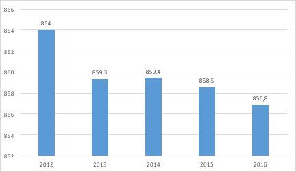 Le budget annuel moyen par ménage consacré à l'achat d'articles de bricolage - La distribution du marché du bricolage - La vie des entreprises