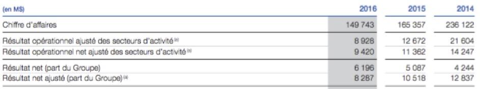 Les résultats du groupe - Groupe Total - La vie des entreprises