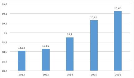 Les ventes des grandes surfaces de bricolage - La distribution du marché du bricolage - La vie des entreprises