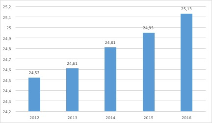 Marché des articles de bricolage - La distribution du marché du bricolage - La vie des entreprises