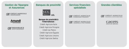 Organisation du groupe Crédit Agricole par métier - Groupe Crédit Agricole - La vie des entreprises