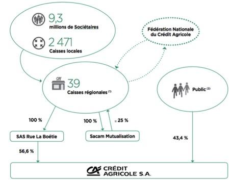 Organisation du groupe Crédit Agricole - Groupe Crédit Agricole - La vie des entreprises