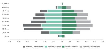 Pyramide des âges des effectifs du groupe Crédit Agricole - Groupe Crédit Agricole - La vie des entreprises