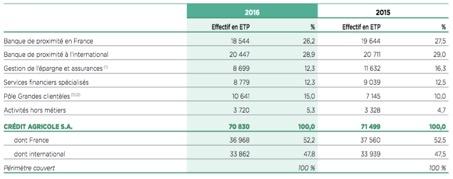 Répartition des effectifs du groupe Crédit Agricole par domaine - Groupe Crédit Agricole - La vie des entreprises