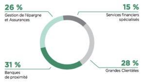 Répartition du PNB du groupe Crédit Agricole par métier - Groupe Crédit Agricole - La vie des entreprises