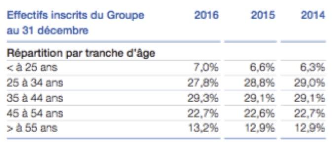 Répartition par âge - Groupe Total - La vie des entreprises