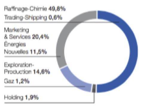 Répartition par secteur - Groupe Total - La vie des entreprises
