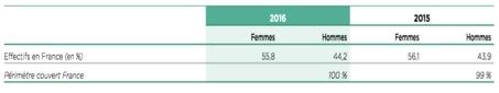 Répartition des effectifs du groupe Crédit Agricole par sexe - Groupe Crédit Agricole - La vie des entreprises