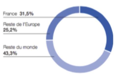 Répartition par zone géographique - Groupe Total - La vie des entreprises
