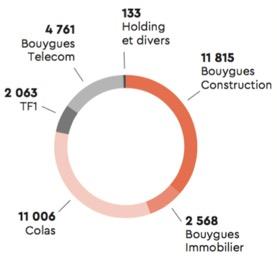 Le chiffre d'affaires du groupe Bouygues par métier - Groupe Bouygues - La vie des entreprises
