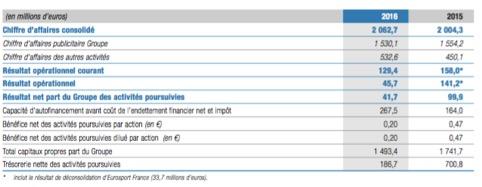 Les chiffres consolidés de TF1 - Entreprise TF1 - La vie des entreprises