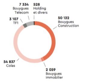 Les effectifs du groupe Bouygues par métier - Groupe Bouygues - La vie des entreprises