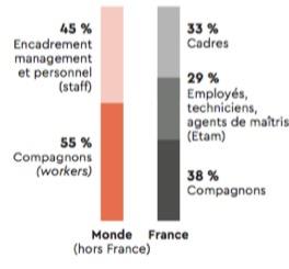 Les effectifs du groupe Bouygues par statuts professionnels - Groupe Bouygues - La vie des entreprises