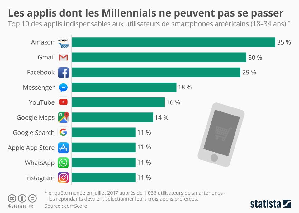 Les applications dont les Millennials ne peuvent pas se passer - Les Millennials - La vie des entreprises