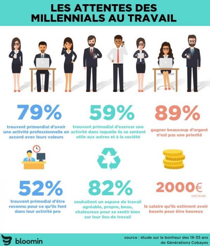 Les attentes des Millennials au travail - Les Millennials - La vie des entreprises