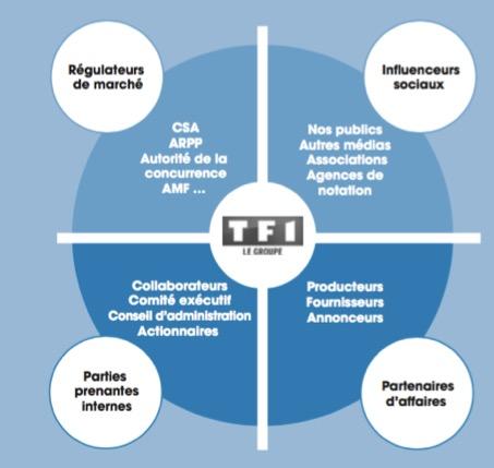 Les parties prenantes de TF1 - Entreprise TF1 - La vie des entreprises
