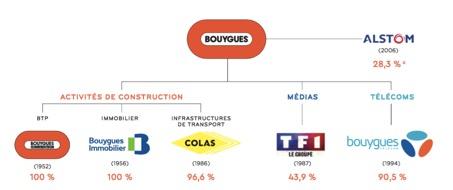 L'organigramme simplifié du groupe Bouygues - Groupe Bouygues - La vie des entreprises