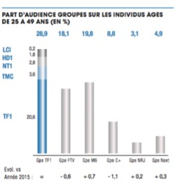Les parts d'audience 2 de TF1 - Entreprise TF1 - La vie des entreprises