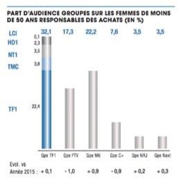 Les parts d'audience 1 de TF1 - Entreprise TF1 - La vie des entreprises