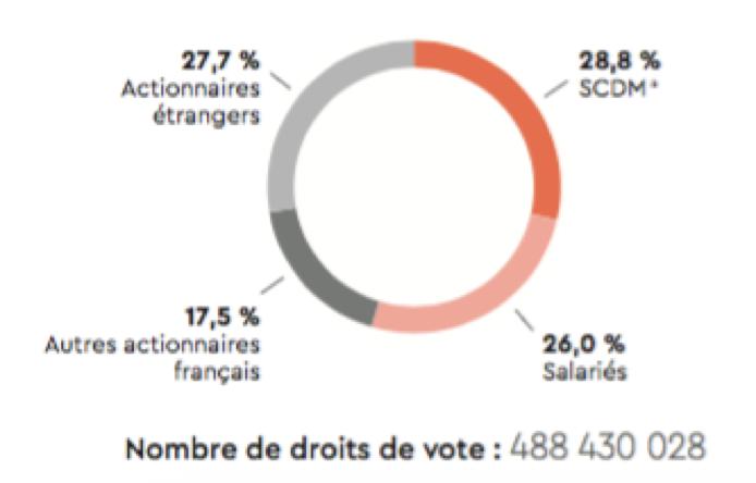 Répartition des droits de vote du groupe Bouygues - Groupe Bouygues - La vie des entreprises