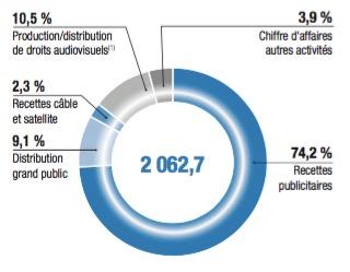 Répartition du chiffre d'affaires par activité - Entreprise TF1 - La vie des entreprises