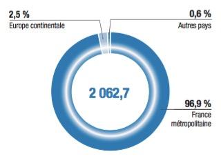 Répartition du chiffre d'affaires par zone géographique - Entreprise TF1 - La vie des entreprises