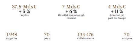 Les chiffres clés du groupe LVMH - Groupe LVMH - La vie des entreprises