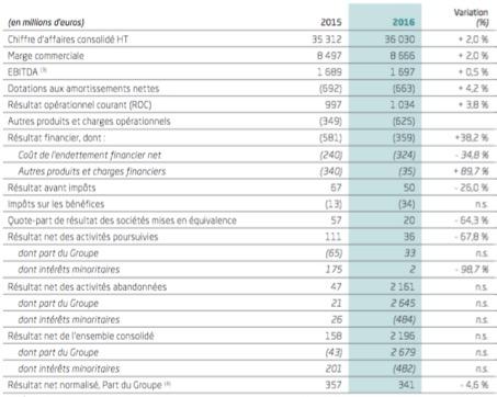 Les chiffres clés du groupe Casino - Groupe Casino - La vie des entreprises