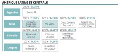 Les entreprises en Amérique Latine et Centrale du groupe Casino - Groupe Casino - La vie des entreprises
