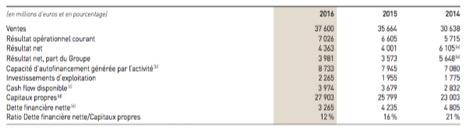 Les principales données consolidées du groupe LVMH #1 - Groupe LVMH - La vie des entreprises