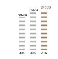 Les ventes du groupe LVMH - Groupe LVMH - La vie des entreprises