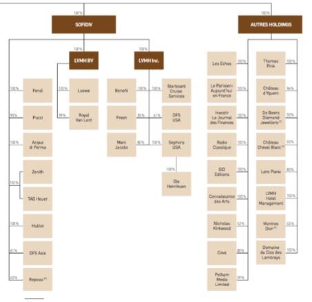 Organigramme du groupe LVMH #2 - Groupe LVMH - La vie des entreprises