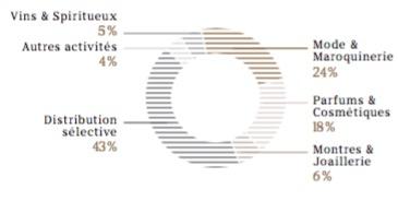 Les effectifs en diagramme du groupe LVMH par groupe d'activités - Groupe LVMH - La vie des entreprises