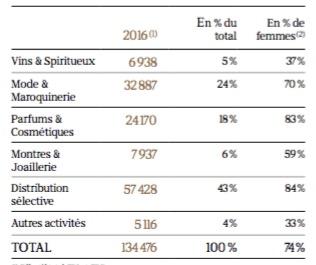 Les effectifs en tableau du groupe LVMH par groupe d'activités - Groupe LVMH - La vie des entreprises