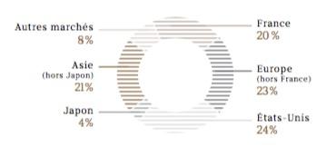 Les effectifs en diagramme du groupe LVMH par région - Groupe LVMH - La vie des entreprises