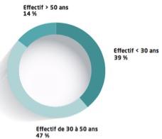 Répartition des effectifs par tranche d'âge du groupe Casino - Groupe Casino - La vie des entreprises