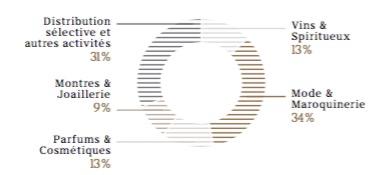 Les ventes en diagramme par groupe d'activités du groupe LVMH - Groupe LVMH - La vie des entreprises