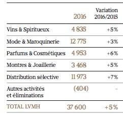 Les ventes en tableau par groupe d'activités du groupe LVMH - Groupe LVMH - La vie des entreprises