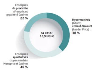 Répartition du chiffre d'affaires par segment du groupe Casino - Groupe Casino - La vie des entreprises