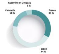 Répartition des effectifs par pays du groupe Casino - Groupe Casino - La vie des entreprises